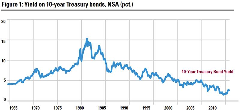 Yield on 10-year Treasury bonds, NSA