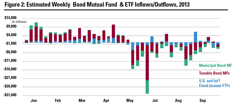 Estimated Weekly Bond Mutual Fund & ETF Inflows/Outflows, 2013