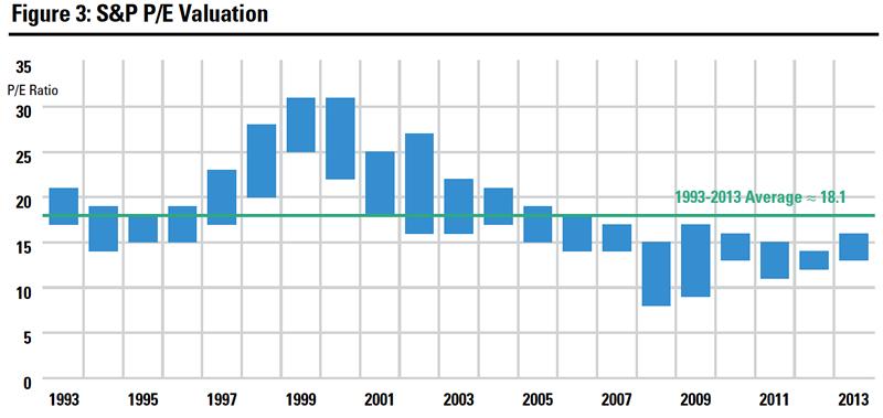 S&P P/E Valuation