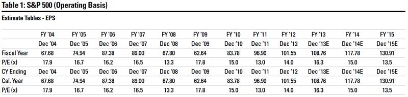 S&P 500 (Operating Basis)